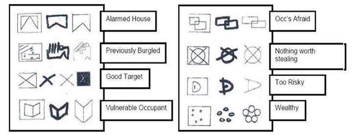 Lancarkshire Police Division - Locks Online Burglar markings explained