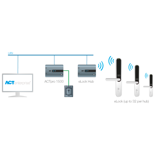 ACTpro Wireless eLock