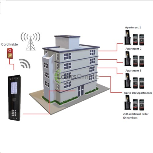 AES Multicom Lite GSM Intercom Entry System for 100 Flats