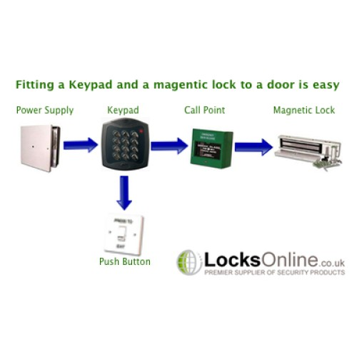 how to fit a electronic keypad and a magnetic lock to a. Black Bedroom Furniture Sets. Home Design Ideas