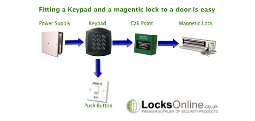 How To Fit A Electronic Keypad And A Mag ic Lock To A Door on fire alarm system wiring diagram