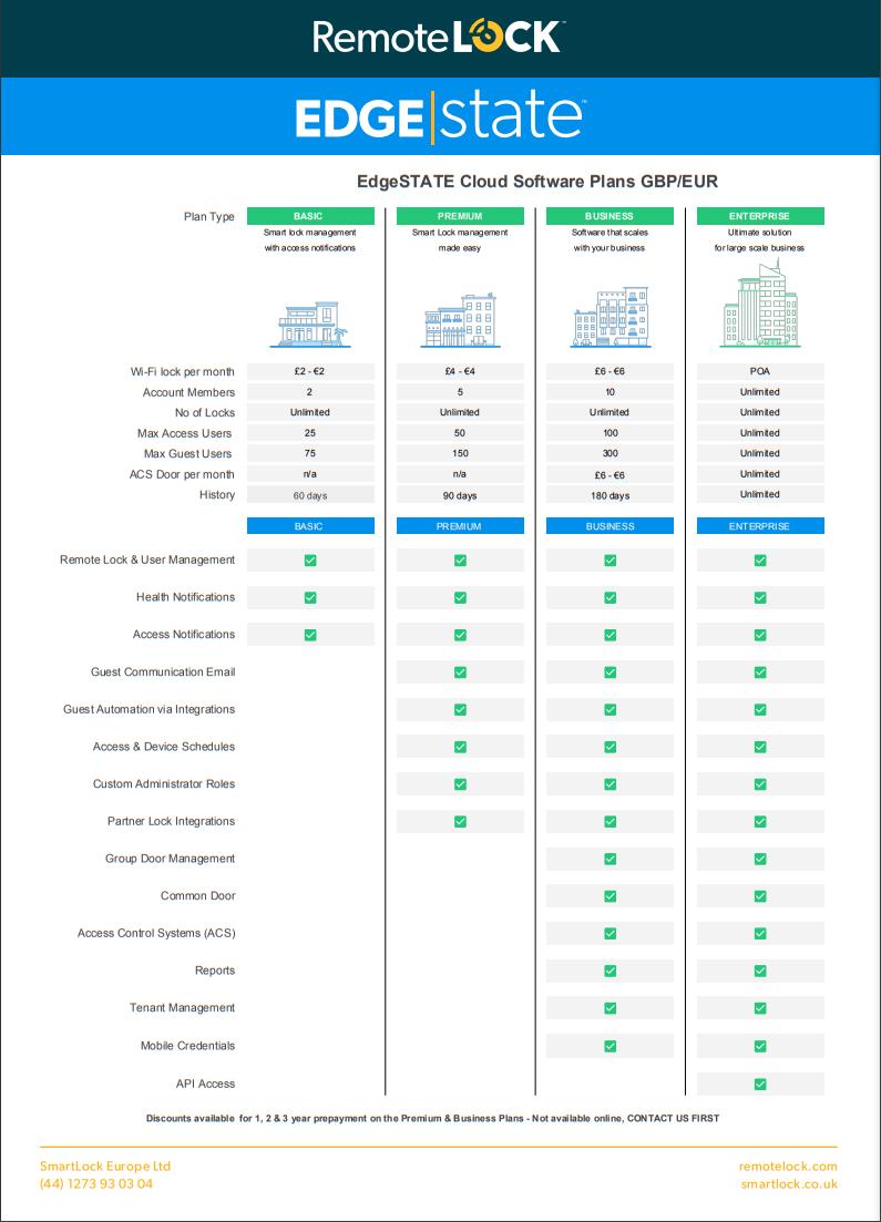 LocksOnline Remotelock Pricing