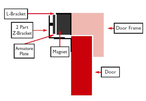 maglock fitting for inward opening doors