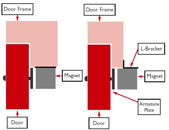 maglock fitting for outwardopening doors